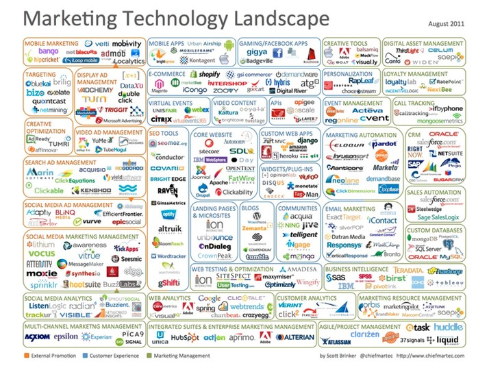 SaaS Marketing Landscape 2011