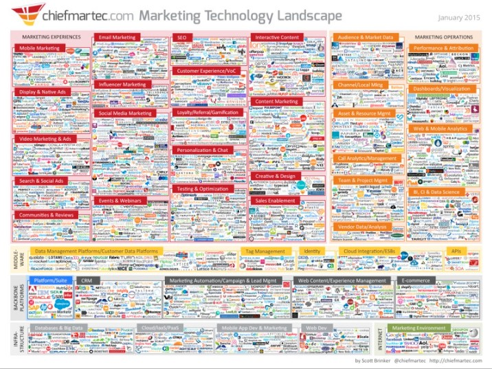 SaaS Marketing Landscape 2015