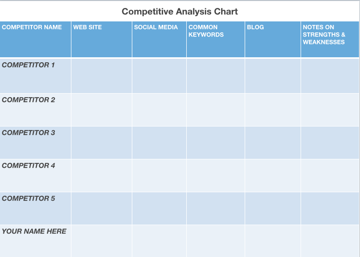 Competitor Analysis SWOT template