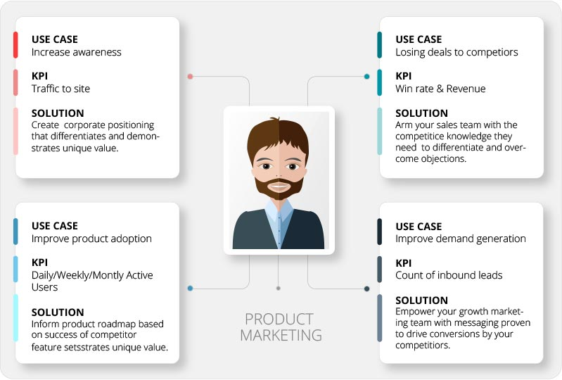 Problems&Solutions-Product-Marketing