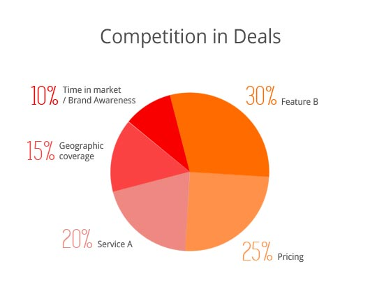 Competition-in-Deals